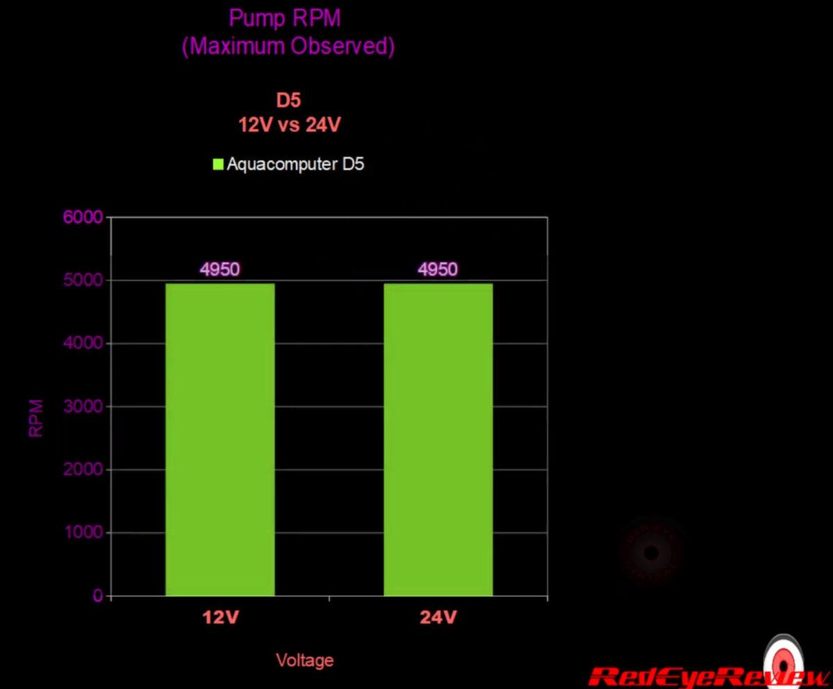 12V to 24V RPM Speed