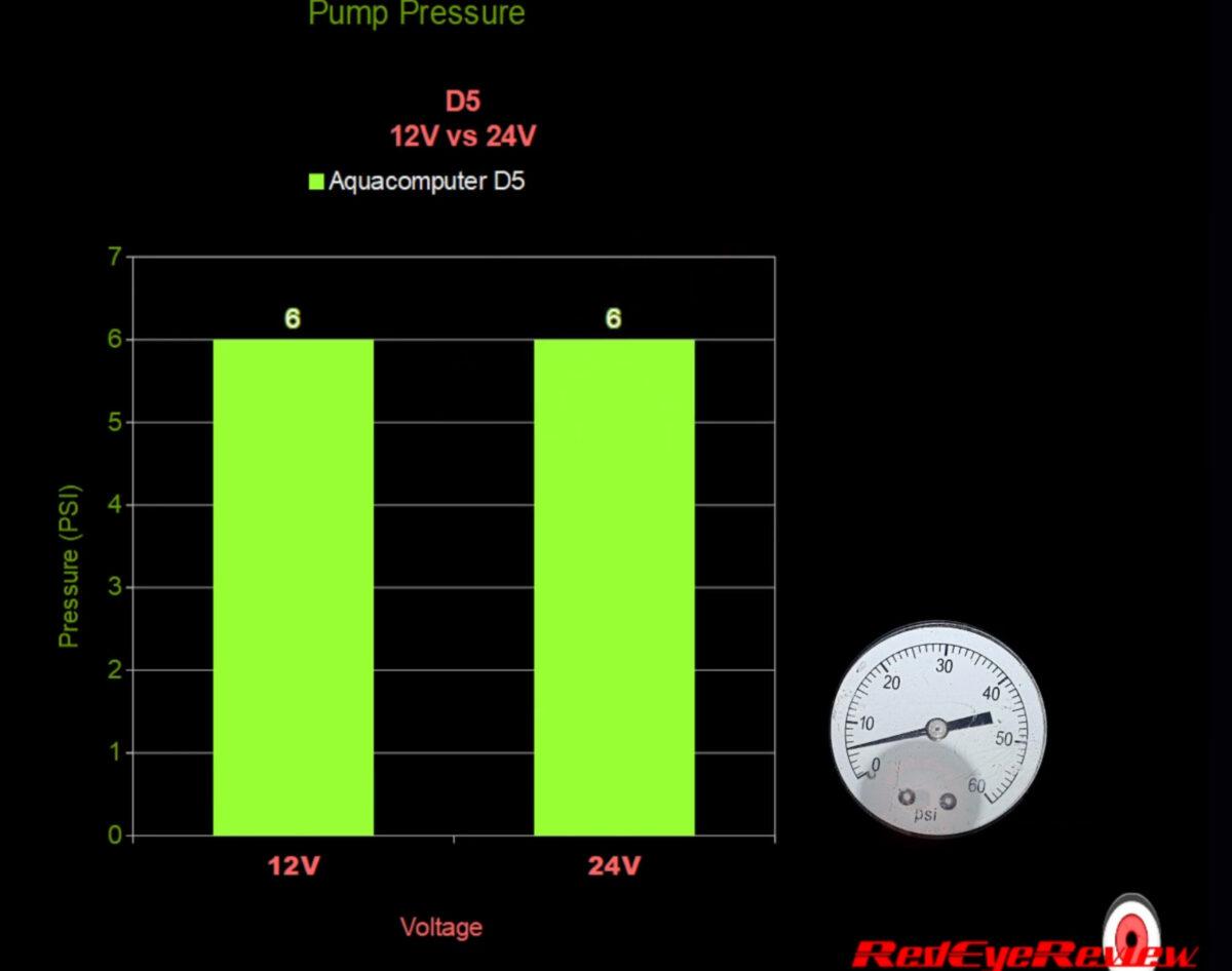 12V to24V Pump Pressure